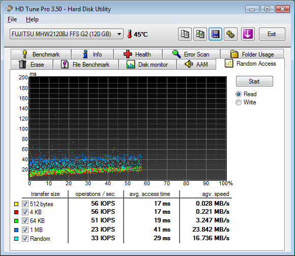 Random Access FUJITSU MHW2120BJ FFS G2 120GB 7200rpm